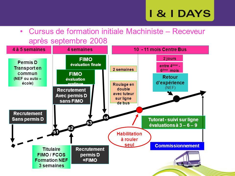Cursus de formation initiale Machiniste – Receveur après septembre 2008 10 - 11 mois Centre Bus Commissionnement Tutorat - suivi sur ligne évaluations à 3 – 6 – 9 mois 2 jours entre 4 ème - 6 ème mois Retour dexpérience (NEF) 4 à 5 semaines Permis D Transport en commun (NEF ou auto – école) Recrutement Sans permis D 4 semaines FIMO évaluation finale Titulaire FIMO / FCOS Formation NEF 3 semaines Recrutement Avec permis D sans FIMO Recrutement permis D +FIMO s2 2 semaines Roulage en double avec tuteur sur ligne de bus Habilitation à rouler seul s3 s4 s1 FIMO évaluation pratique