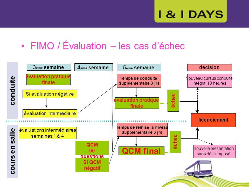 FIMO / Évaluation – les cas déchec évaluation pratique finale 3 ème semaine conduite 4 ème semaine évaluation intermédiaire Temps de conduite Suppléme