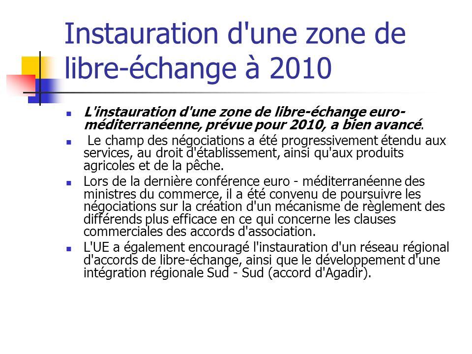 Instauration d une zone de libre-échange à 2010 L instauration d une zone de libre-échange euro- méditerranéenne, prévue pour 2010, a bien avancé.