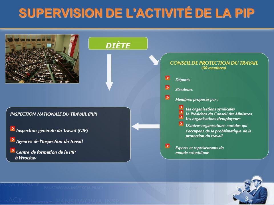 3 SUPERVISION DE L'ACTIVITÉ DE LA PIP DIÈTE INSPECTION NATIONALE DU TRAVAIL (PIP) Inspection générale du Travail (GIP) Agences de l'Inspection du trav