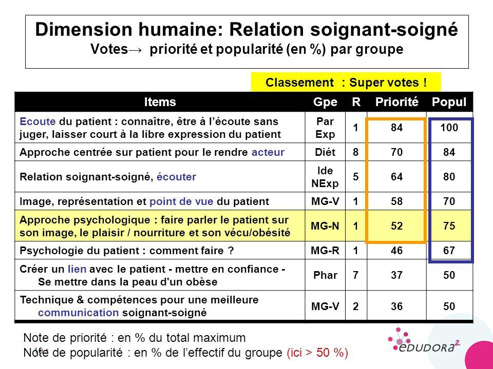 10 Dimension humaine: Relation soignant-soigné Votes priorité et popularité (en %) par groupe ItemsGpeRPrioritéPopul Ecoute du patient : connaître, êt