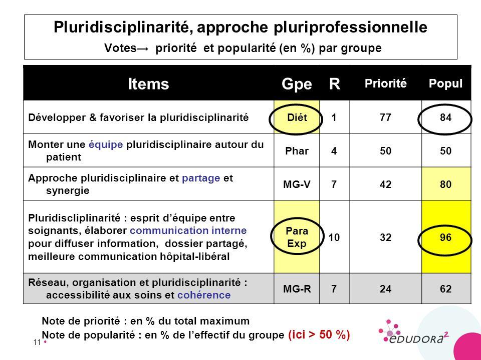 11 Pluridisciplinarité, approche pluriprofessionnelle Votes priorité et popularité (en %) par groupe ItemsGpeR PrioritéPopul Développer & favoriser la