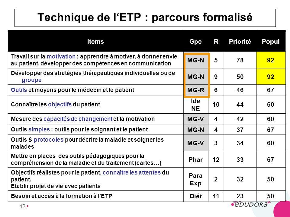 12 Technique de lETP : parcours formalisé ItemsGpeRPrioritéPopul Travail sur la motivation : apprendre à motiver, à donner envie au patient, développe