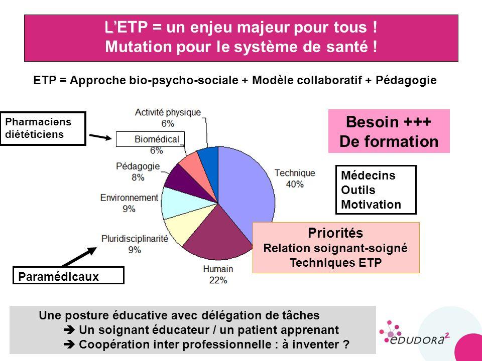 13 L LETP = un enjeu majeur pour tous ! Mutation pour le système de santé ! Priorités Relation soignant-soigné Techniques ETP Paramédicaux Médecins Ou