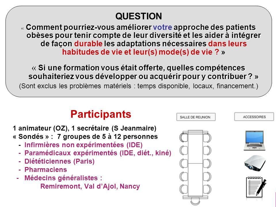4 Participants 1 animateur (OZ), 1 secrétaire (S Jeanmaire) « Sondés » : 7 groupes de 5 à 12 personnes - Infirmières non expérimentées (IDE) - Paraméd