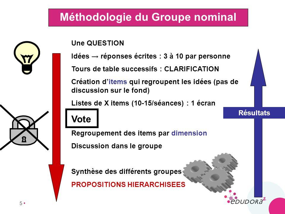 5 Méthodologie du Groupe nominal Une QUESTION Idées réponses écrites : 3 à 10 par personne Tours de table successifs : CLARIFICATION Création ditems q