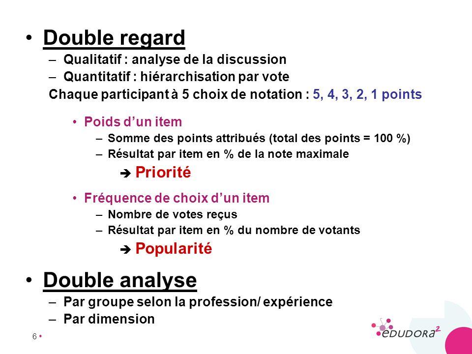 6 Double regard –Qualitatif : analyse de la discussion –Quantitatif : hiérarchisation par vote Chaque participant à 5 choix de notation : 5, 4, 3, 2,