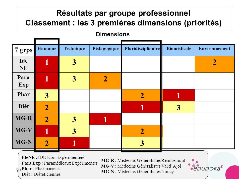 9 Résultats par groupe professionnel Classement : les 3 premières dimensions (priorités) 7 grps HumaineTechniquePédagogiquePluridisciplinaireBiomédica