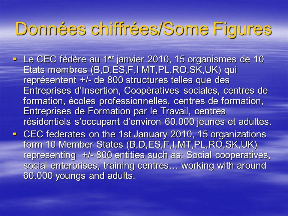 Données chiffrées/Some Figures Le CEC fédère au 1 er janvier 2010, 15 organismes de 10 Etats membres (B,D,ES,F,I MT,PL,RO,SK,UK) qui représentent +/-