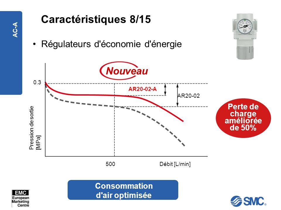 AC-A Caractéristiques 8/15 Régulateurs d'économie d'énergie Perte de charge améliorée de 50% Nouveau Pression de sortie[MPa] Débit [L/min] 0.3 500 AR2
