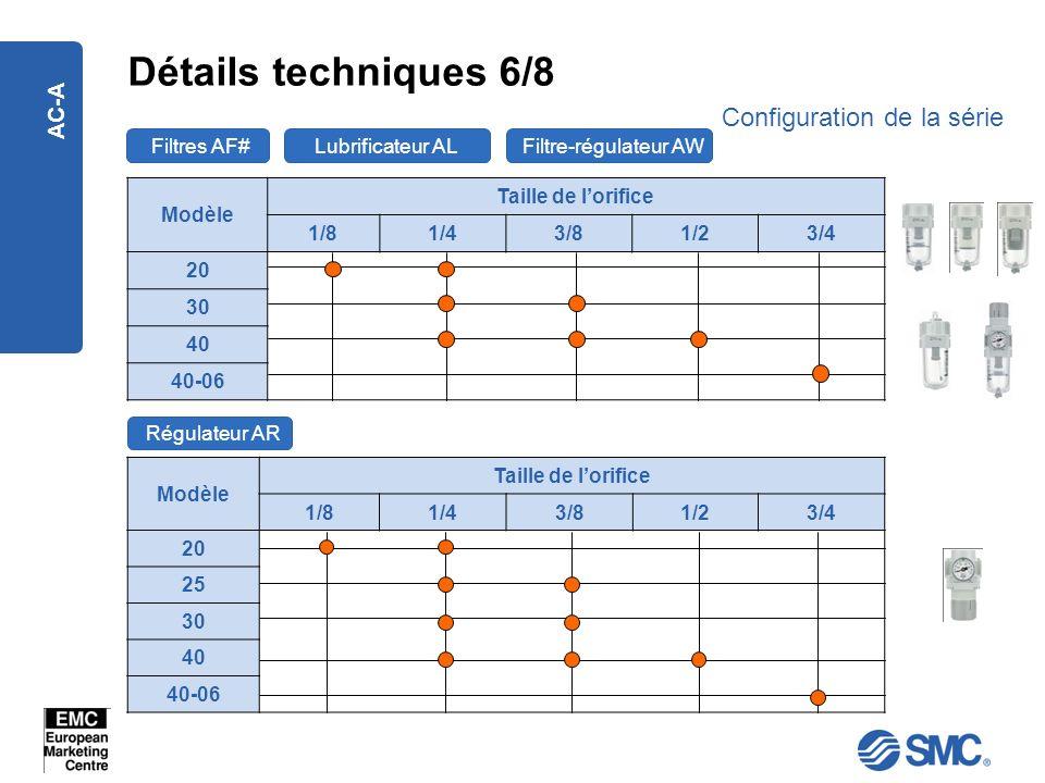 AC-A Détails techniques 6/8 Configuration de la série Modèle Taille de lorifice 1/81/43/81/23/4 20 30 40 40-06 Modèle Taille de lorifice 1/81/43/81/23
