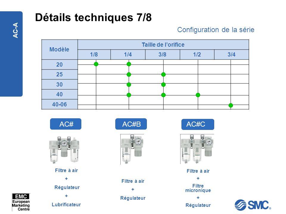 AC-A Détails techniques 7/8 AC# Configuration de la série Filtre à air + Régulateur + Lubrificateur Modèle Taille de lorifice 1/81/43/81/23/4 20 25 30