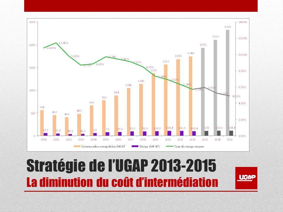 Stratégie de lUGAP 2013-2015 La diminution du coût dintermédiation