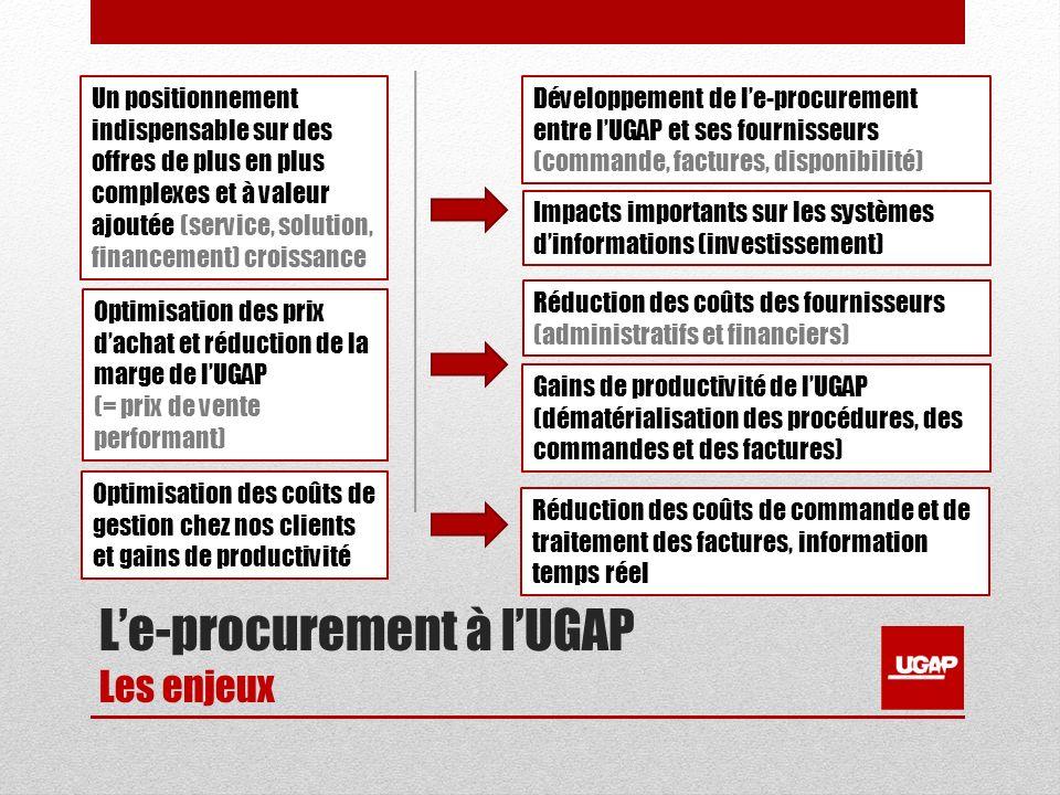 Le-procurement à lUGAP Les enjeux Un positionnement indispensable sur des offres de plus en plus complexes et à valeur ajoutée (service, solution, financement) croissance Développement de le-procurement entre lUGAP et ses fournisseurs (commande, factures, disponibilité) Optimisation des prix dachat et réduction de la marge de lUGAP (= prix de vente performant) Impacts importants sur les systèmes dinformations (investissement) Réduction des coûts des fournisseurs (administratifs et financiers) Gains de productivité de lUGAP (dématérialisation des procédures, des commandes et des factures) Optimisation des coûts de gestion chez nos clients et gains de productivité Réduction des coûts de commande et de traitement des factures, information temps réel