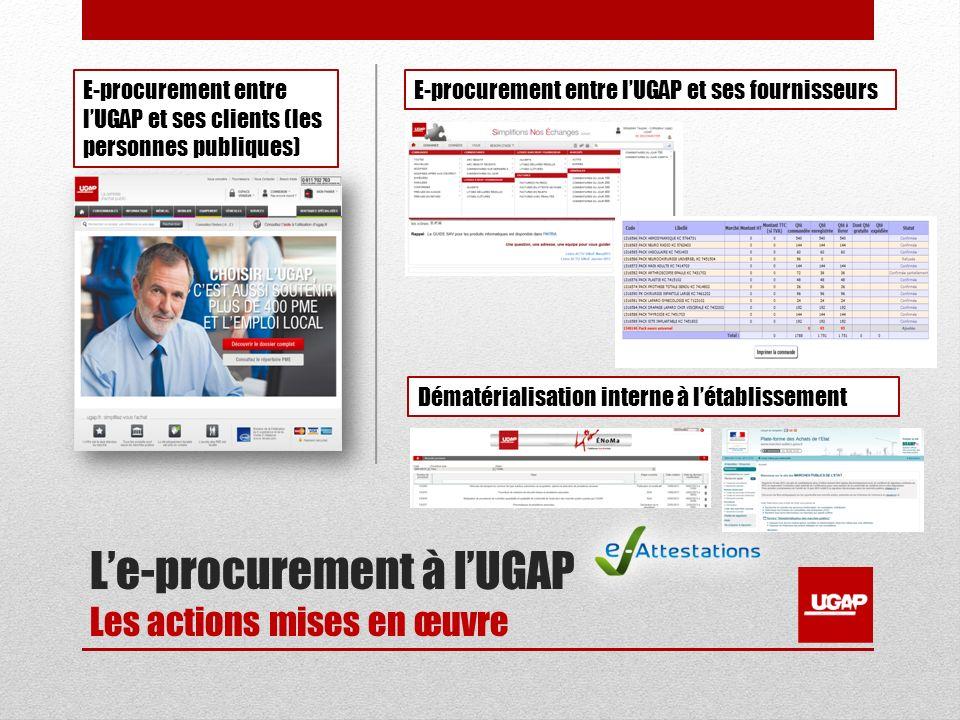 Le-procurement à lUGAP Les actions mises en œuvre E-procurement entre lUGAP et ses clients (les personnes publiques) E-procurement entre lUGAP et ses fournisseurs Dématérialisation interne à létablissement