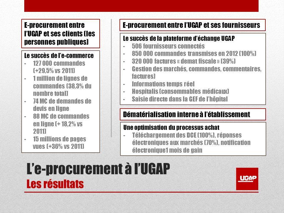 Le-procurement à lUGAP Les résultats E-procurement entre lUGAP et ses clients (les personnes publiques) E-procurement entre lUGAP et ses fournisseurs Dématérialisation interne à létablissement Le succès de le-commerce -127 000 commandes (+29,5% vs 2011) -1 million de lignes de commandes (38,3% du nombre total) -74 M de demandes de devis en ligne -88 M de commandes en ligne (+ 18,2% vs 2011) -15 millions de pages vues (+36% vs 2011) Le succès de la plateforme déchange UGAP -506 fournisseurs connectés -850 000 commandes transmises en 2012 (100%) -320 000 factures « demat fiscale » (39%) -Gestion des marchés, commandes, commentaires, factures) -Informations temps réel -Hospitalis (consommables médicaux) -Saisie directe dans la GEF de lhôpital Une optimisation du processus achat -Téléchargement des DCE (100%), réponses électroniques aux marchés (70%), notification électronique1 mois de gain