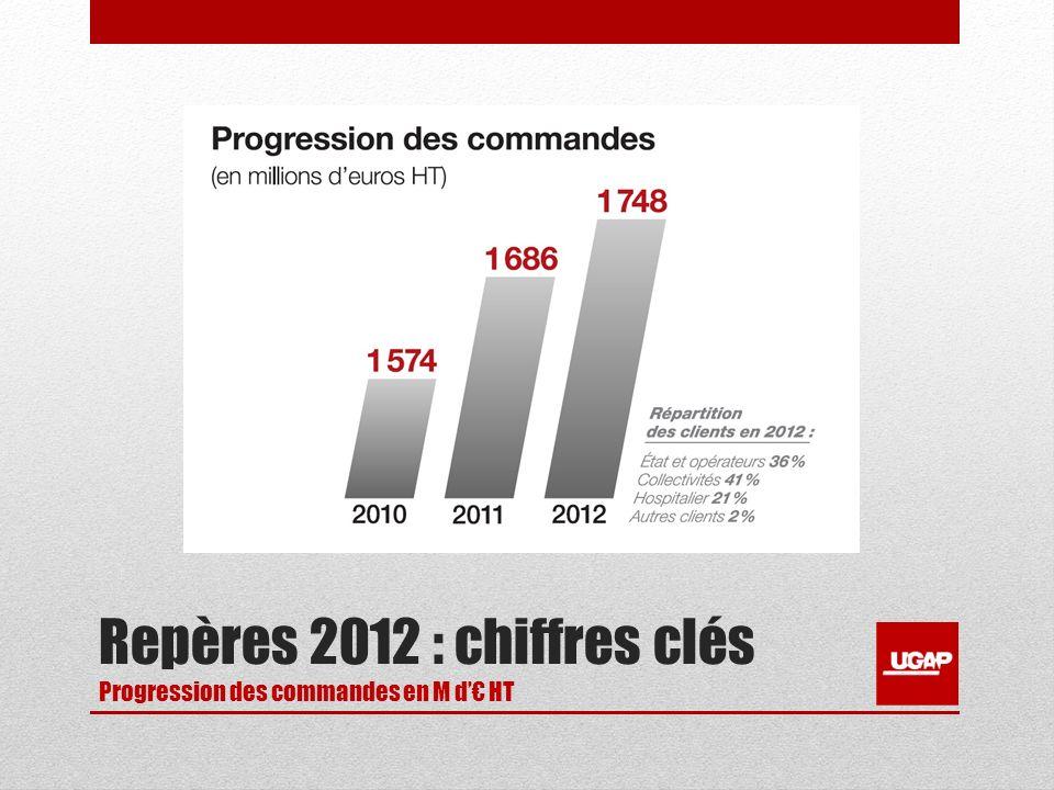 Repères 2012 : chiffres clés Progression des commandes en M d HT