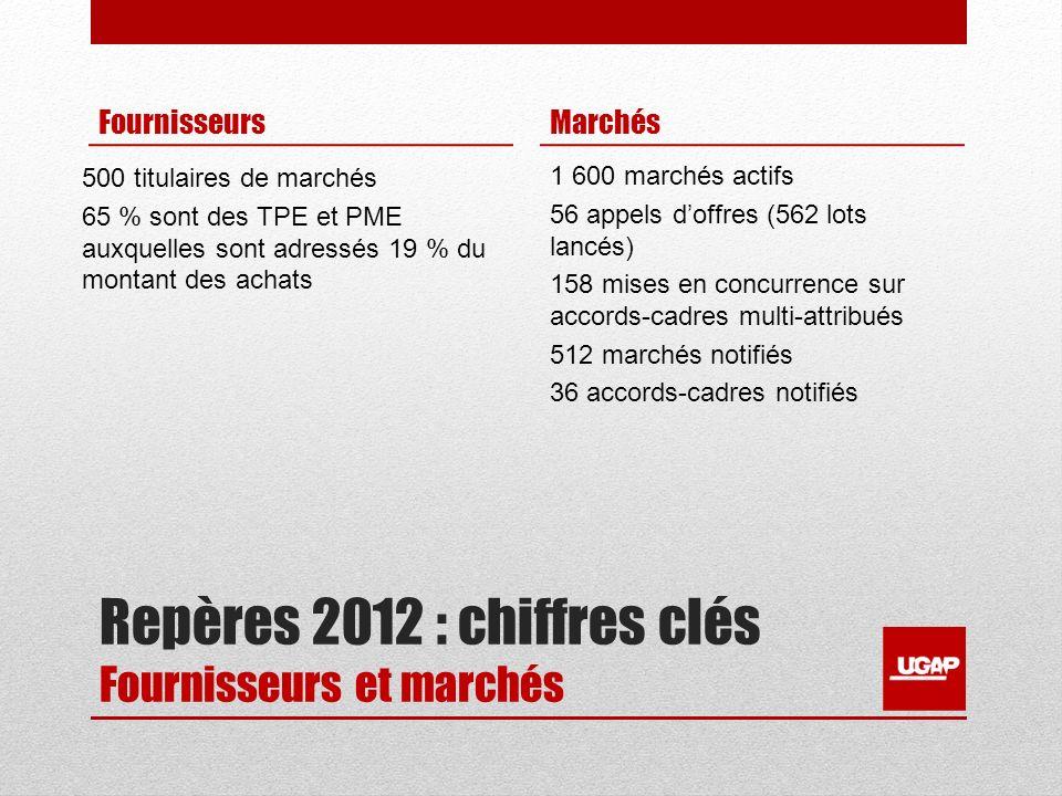 Repères 2012 : chiffres clés Fournisseurs et marchés Fournisseurs 500 titulaires de marchés 65 % sont des TPE et PME auxquelles sont adressés 19 % du