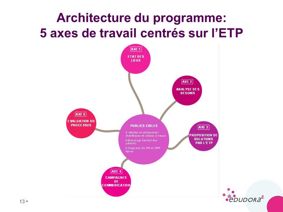 13 Architecture du programme: 5 axes de travail centrés sur lETP