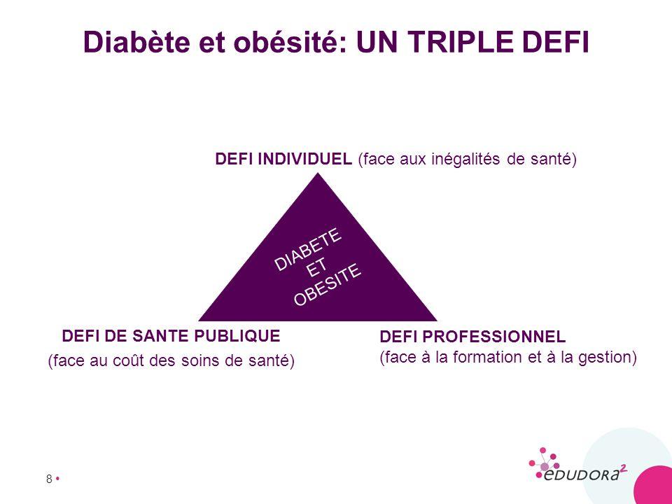 8 Diabète et obésité: UN TRIPLE DEFI DEFI DE SANTE PUBLIQUE (face au coût des soins de santé) DEFI PROFESSIONNEL (face à la formation et à la gestion)