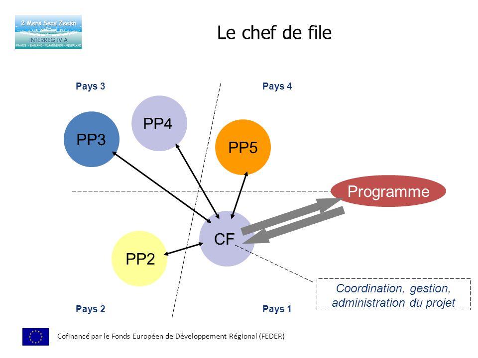 Le chef de file Cofinancé par le Fonds Européen de Développement Régional (FEDER) PP5 PP2 PP3 PP4 CF Programme Pays 3 Pays 2 Coordination, gestion, administration du projet Pays 1 Pays 4