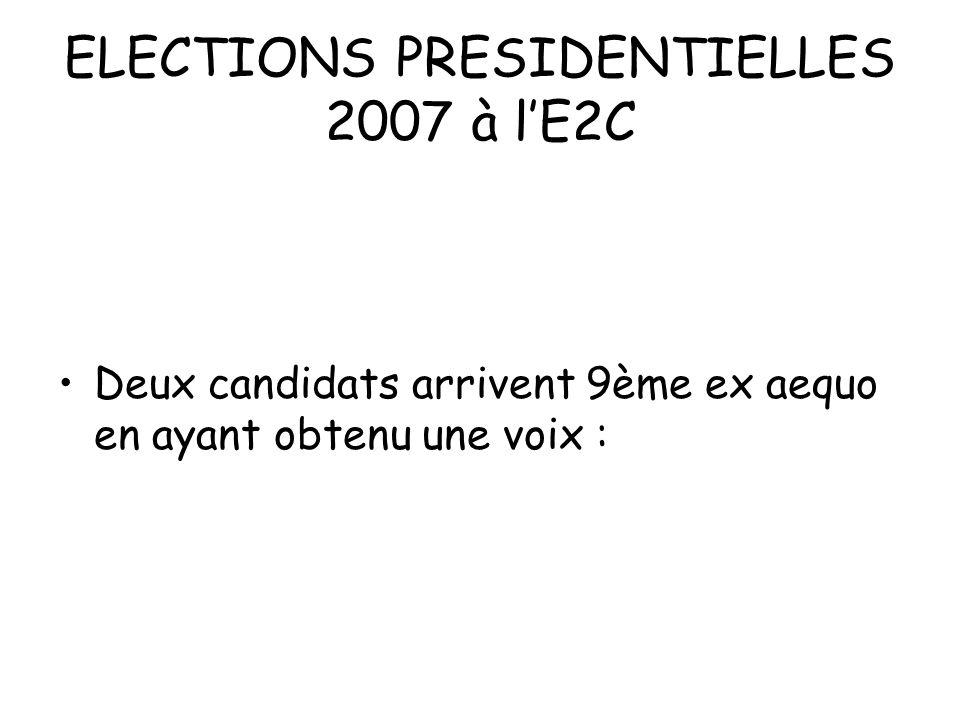 ELECTIONS PRESIDENTIELLES 2007 à lE2C Deux candidats arrivent 9ème ex aequo en ayant obtenu une voix :