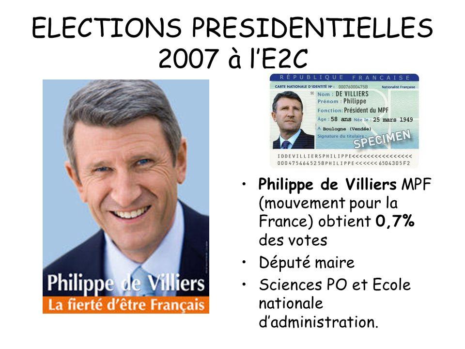 ELECTIONS PRESIDENTIELLES 2007 à lE2C Philippe de Villiers MPF (mouvement pour la France) obtient 0,7% des votes Député maire Sciences PO et Ecole nat