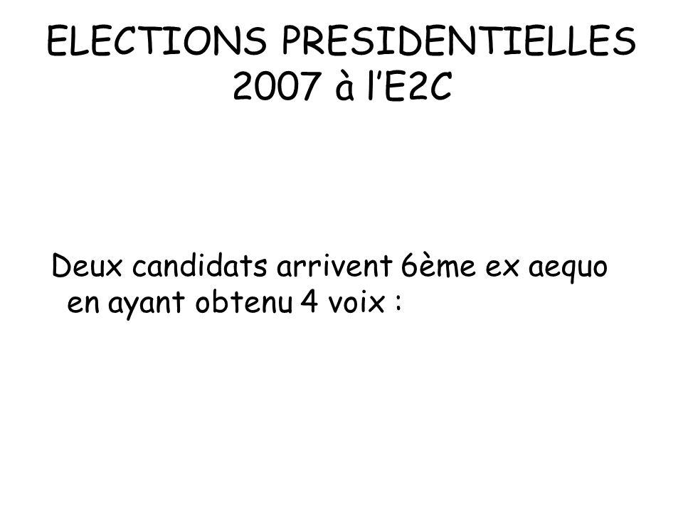 ELECTIONS PRESIDENTIELLES 2007 à lE2C Deux candidats arrivent 6ème ex aequo en ayant obtenu 4 voix :
