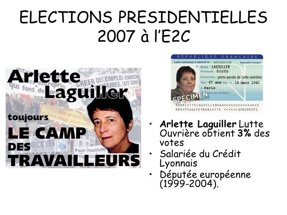 ELECTIONS PRESIDENTIELLES 2007 à lE2C Arlette Laguiller Lutte Ouvrière obtient 3% des votes Salariée du Crédit Lyonnais Députée européenne (1999-2004)