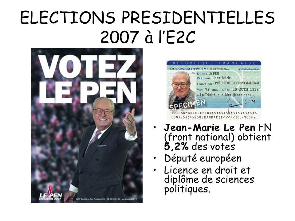 ELECTIONS PRESIDENTIELLES 2007 à lE2C Jean-Marie Le Pen FN (front national) obtient 5,2% des votes Député européen Licence en droit et diplôme de scie