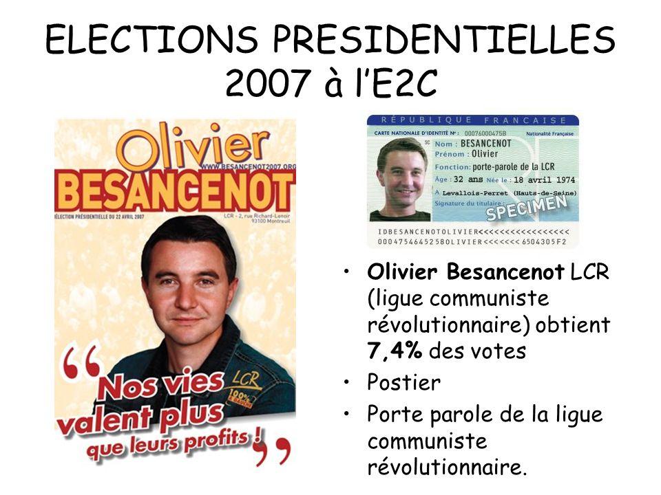 ELECTIONS PRESIDENTIELLES 2007 à lE2C Olivier Besancenot LCR (ligue communiste révolutionnaire) obtient 7,4% des votes Postier Porte parole de la ligu