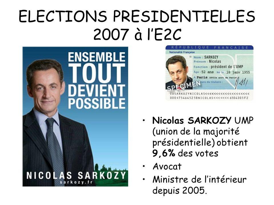 ELECTIONS PRESIDENTIELLES 2007 à lE2C Nicolas SARKOZY UMP (union de la majorité présidentielle) obtient 9,6% des votes Avocat Ministre de lintérieur d