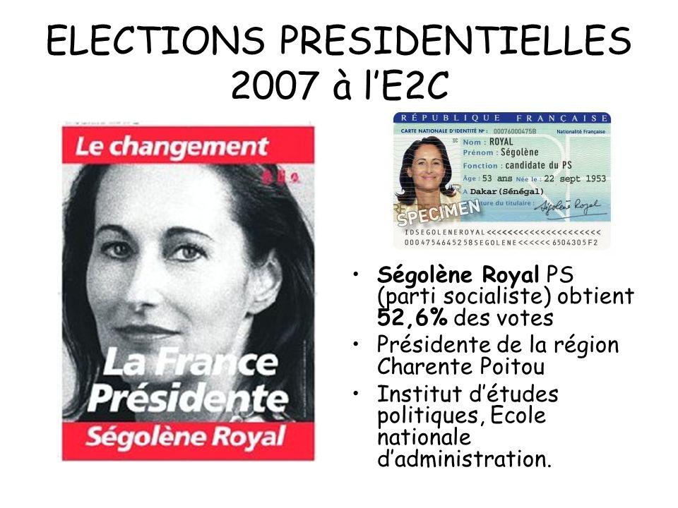 ELECTIONS PRESIDENTIELLES 2007 à lE2C Ségolène Royal PS (parti socialiste) obtient 52,6% des votes Présidente de la région Charente Poitou Institut dé