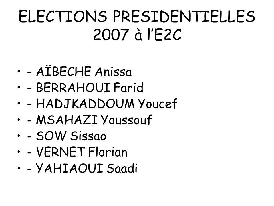 ELECTIONS PRESIDENTIELLES 2007 à lE2C 190 stagiaires inscrits sur les listes de lE2C 109 stagiaires ont voté Soit un pourcentage de participants de 57,4 % 26 autres votants (salariés de lécole ainsi que 2 anciens stagiaires)