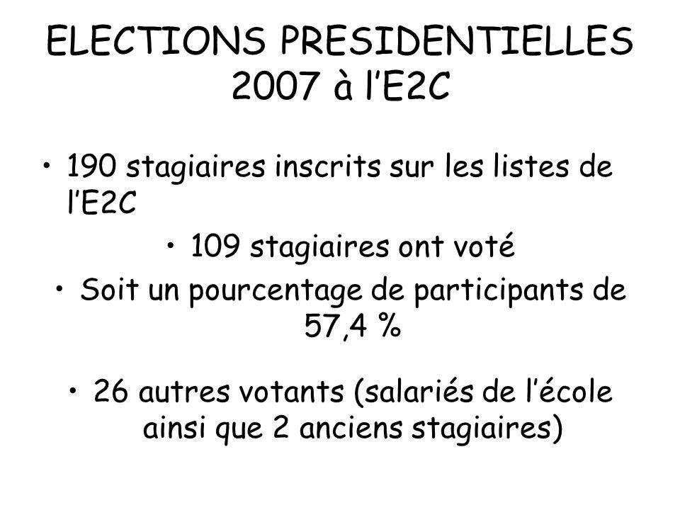 ELECTIONS PRESIDENTIELLES 2007 à lE2C 190 stagiaires inscrits sur les listes de lE2C 109 stagiaires ont voté Soit un pourcentage de participants de 57