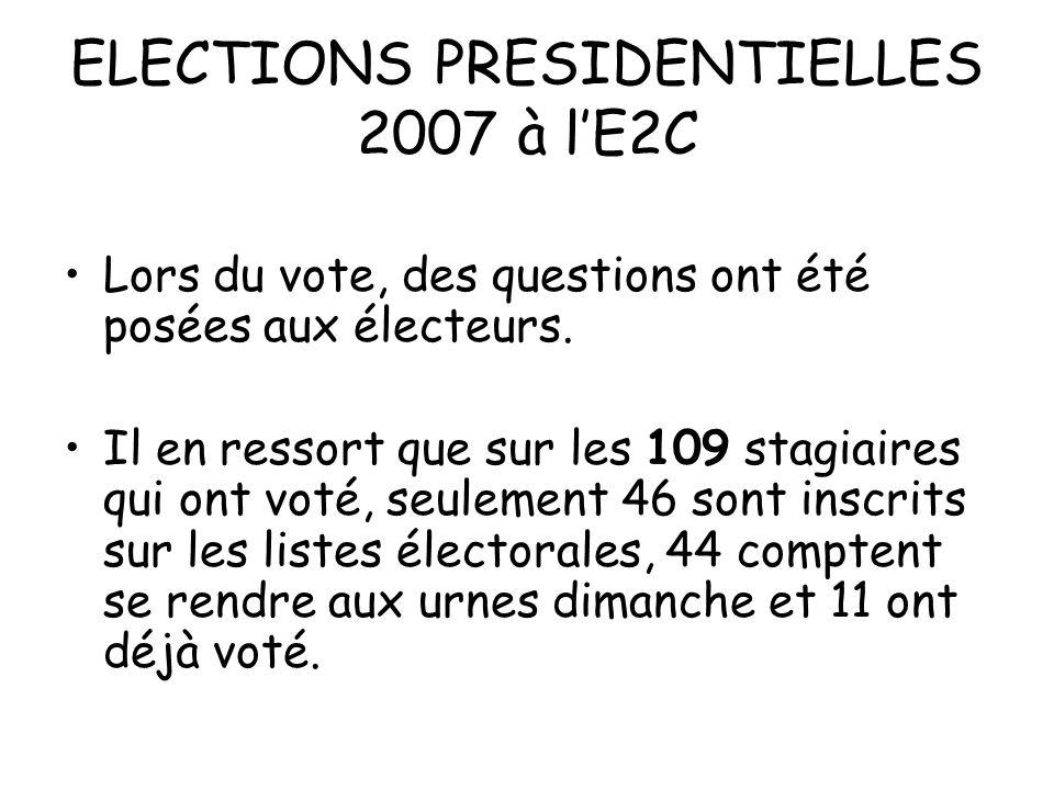 ELECTIONS PRESIDENTIELLES 2007 à lE2C Lors du vote, des questions ont été posées aux électeurs. Il en ressort que sur les 109 stagiaires qui ont voté,