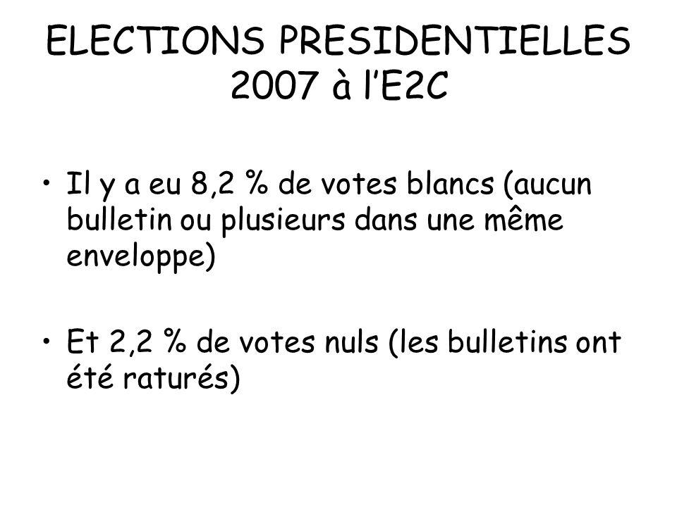 ELECTIONS PRESIDENTIELLES 2007 à lE2C Il y a eu 8,2 % de votes blancs (aucun bulletin ou plusieurs dans une même enveloppe) Et 2,2 % de votes nuls (le