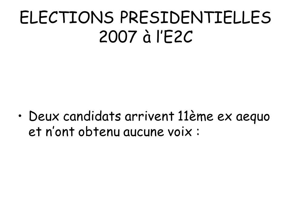 ELECTIONS PRESIDENTIELLES 2007 à lE2C Deux candidats arrivent 11ème ex aequo et nont obtenu aucune voix :