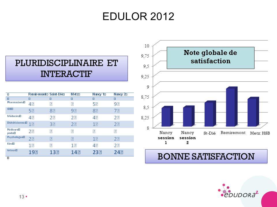 13 EDULOR 2012 PLURIDISCIPLINAIRE ET INTERACTIF BONNE SATISFACTION