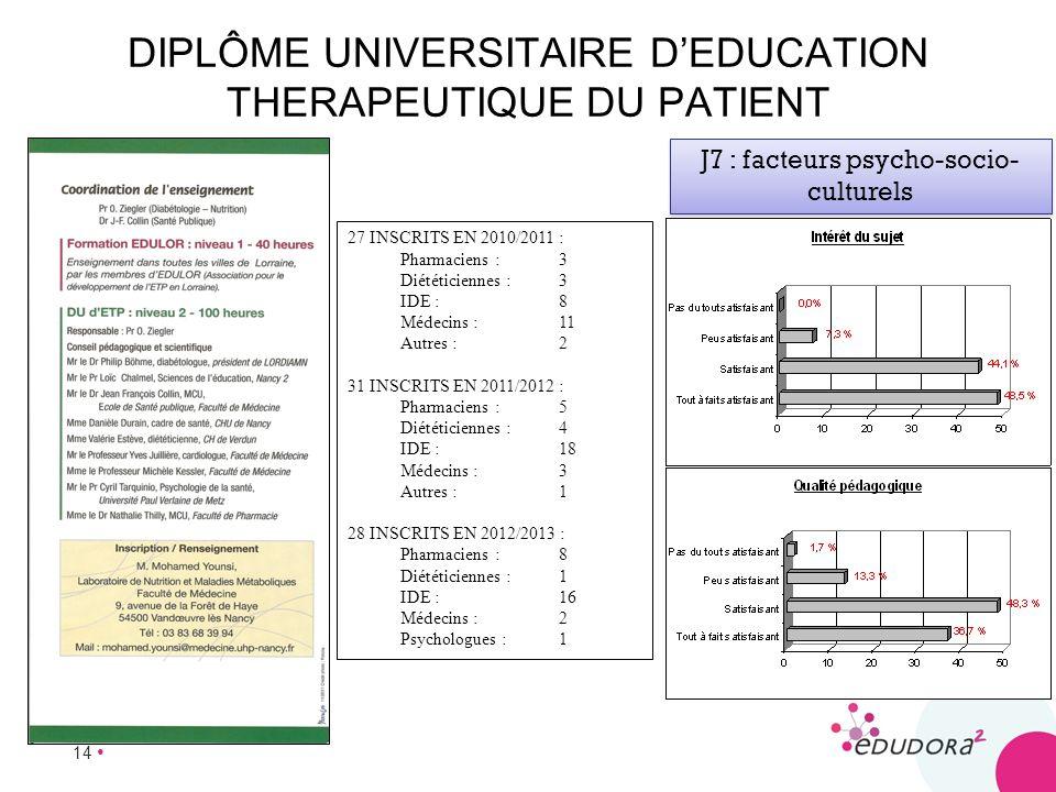 14 DIPLÔME UNIVERSITAIRE DEDUCATION THERAPEUTIQUE DU PATIENT 27 INSCRITS EN 2010/2011 : Pharmaciens :3 Diététiciennes :3 IDE :8 Médecins :11 Autres :2