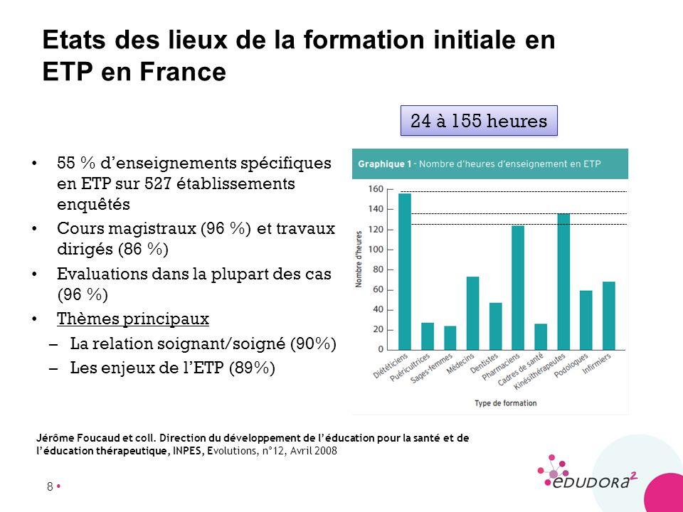 8 Etats des lieux de la formation initiale en ETP en France 55 % denseignements spécifiques en ETP sur 527 établissements enquêtés Cours magistraux (9