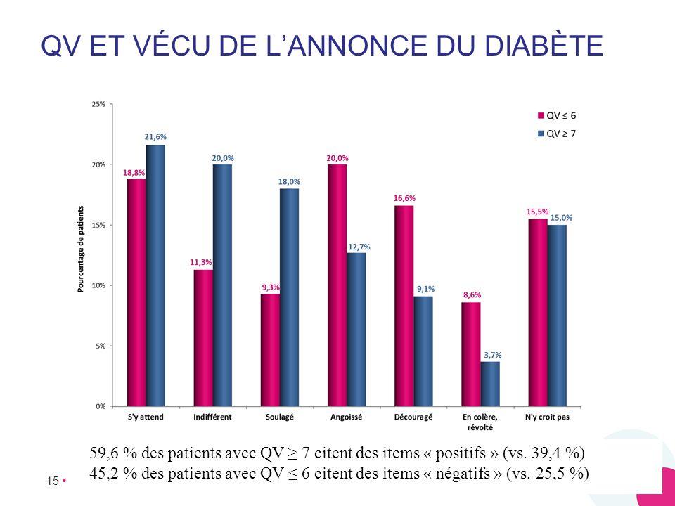 15 QV ET VÉCU DE LANNONCE DU DIABÈTE 59,6 % des patients avec QV 7 citent des items « positifs » (vs. 39,4 %) 45,2 % des patients avec QV 6 citent des