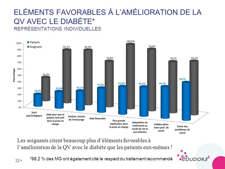 22 ELÉMENTS FAVORABLES À LAMÉLIORATION DE LA QV AVEC LE DIABÈTE* REPRÉSENTATIONS INDIVIDUELLES *98,2 % des MG ont également cité le respect du traitem