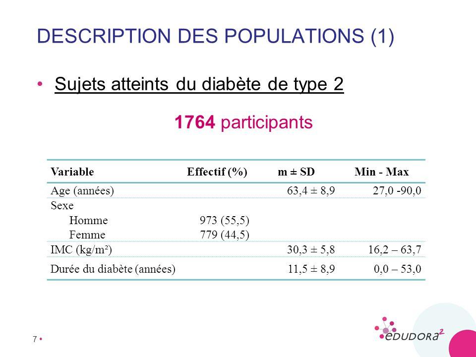8 DESCRIPTION DES POPULATIONS (2) Médecins généralistes n = 113 VariableEffectif (%) m ± SD Min - Max Age (années) 54,2 ± 10,5 25,0 – 82,0 Sexe Homme80 (70,8) Femme33 (29,2) Exercice Indépendant83 (73,5) Structure hospitalière1 (0,9) Maison médicale13 (11,5) Centre de santé intégré3 (2,7) Maison de repos4 (3,5) Associations de soignants13 (11,5) Etablissement publique3 (2,7) Durée de pratique médicale 27,9 ± 10,7 2,0 – 55,0 Formation spécifique sur le diabète30 (28,9) Formation en matière déducation à la santé du patient 11 (11,1)