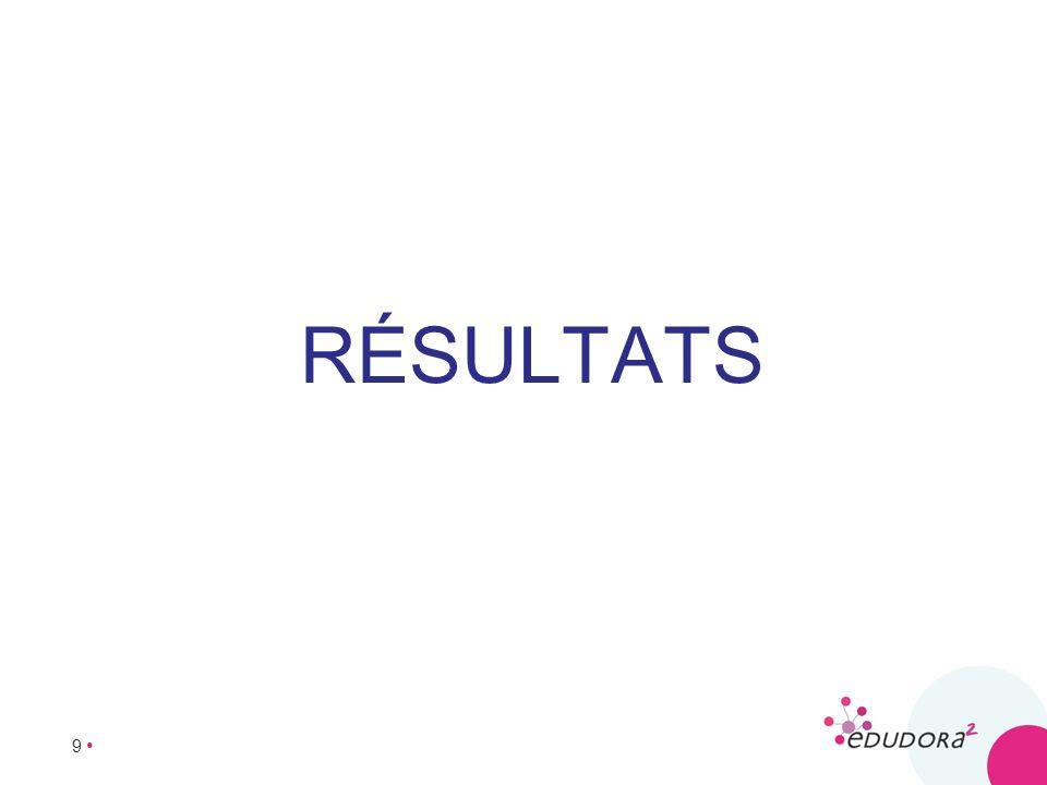 10 QUALITÉ DE VIE AVEC LE DIABÈTE REPRÉSENTATIONS INDIVIDUELLES Les patients couvrent une échelle de scores beaucoup plus étalée que les soignants (avec 22% vs 1% de scores 9-10 et 3,2% vs 0% de scores 0-2)