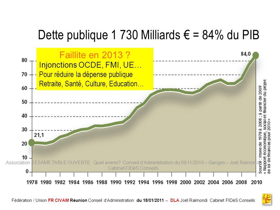 Association CADIFE : Quel Avenir ? - Restitution DLA du 18/05/2010 à Clermont lHérault - Joël Raimondi Cabinet FIDèS CONSEILS et Peter Ulrich Dette pu