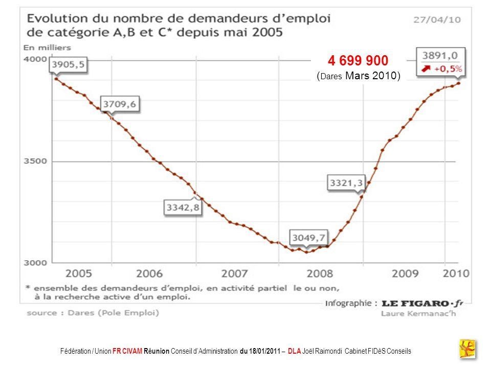 Association CADIFE : Quel Avenir ? - Restitution DLA du 18/05/2010 à Clermont lHérault - Joël Raimondi Cabinet FIDèS CONSEILS et Peter Ulrich 4 699 90