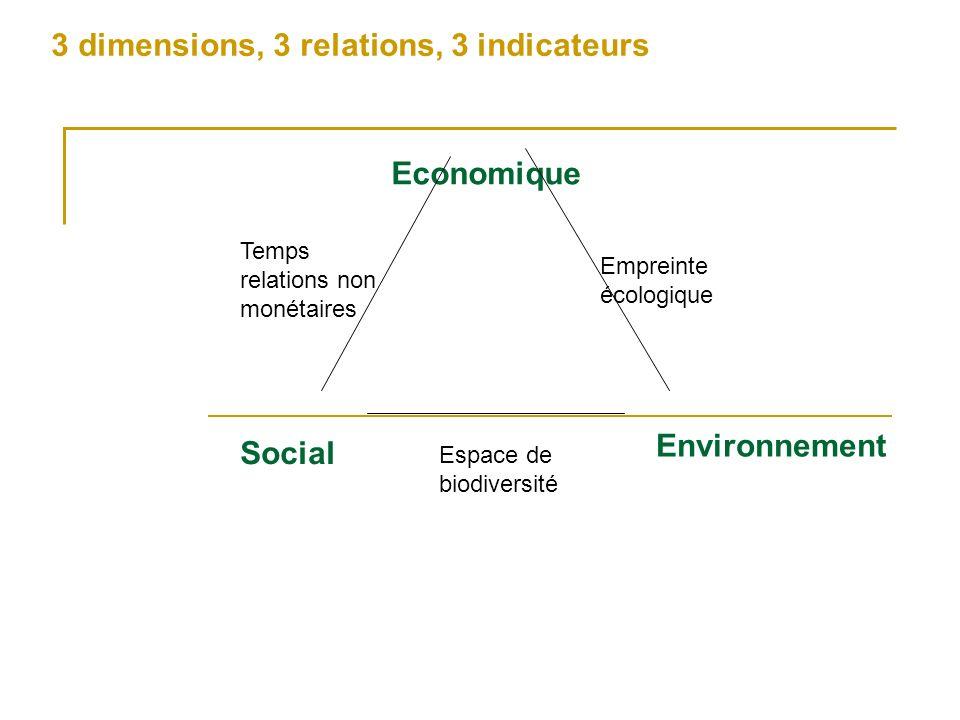 Economique Social Environnement Temps relations non monétaires Espace de biodiversité Empreinte écologique 3 dimensions, 3 relations, 3 indicateurs