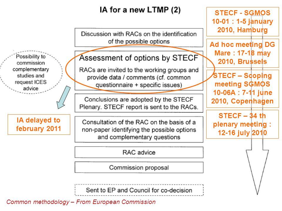 8 STECF – Scoping meeting SGMOS 10-06A : 7-11 june 2010, Copenhagen Objectifs généraux Objectifs retenus pour le plan de gestion «Sole du golfe de Gascogne » F cible = Fmsy = Fmax = 0,24 – tout en maintenant la durabilité économique Des objectifs et des indicateurs à décliner sur les 3 phases du plan de gestion : « phase de restauration » : exploitation en dehors des limites de précaution « phase de transition » : passage de « lapproche de précaution » au « rendement maximum durable » « phase dexploitation au MSY »