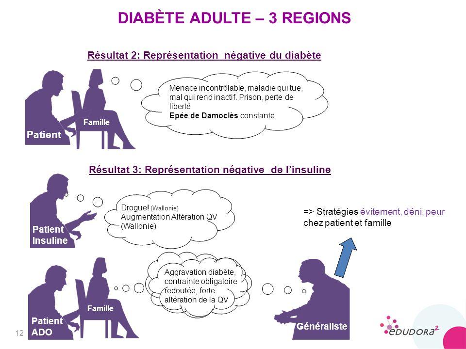 DIABÈTE ADULTE – 3 REGIONS Résultat 3: Représentation négative de linsuline Résultat 2: Représentation négative du diabète 12 => Stratégies évitement, déni, peur chez patient et famille Menace incontrôlable, maladie qui tue, mal qui rend inactif.